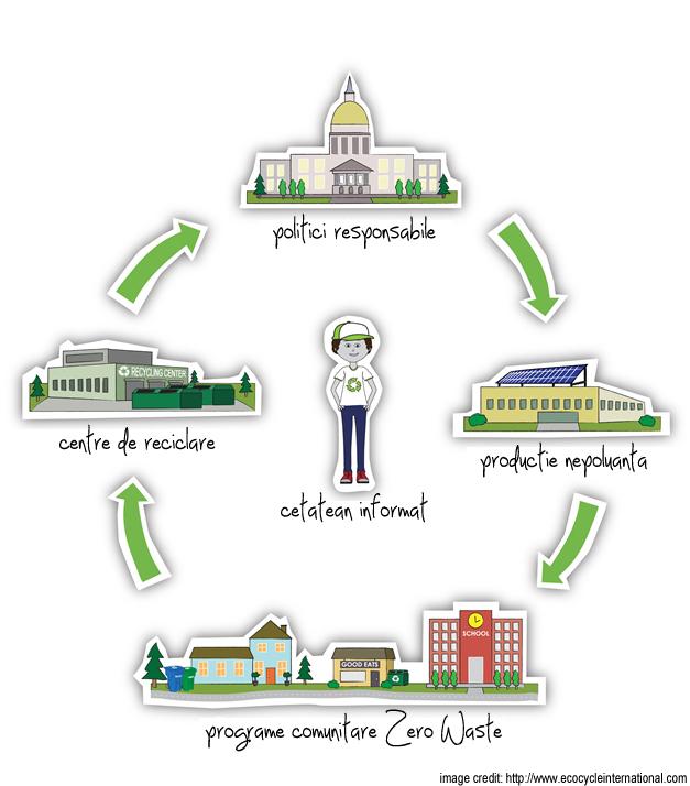 sistem zero waste fara deseuri